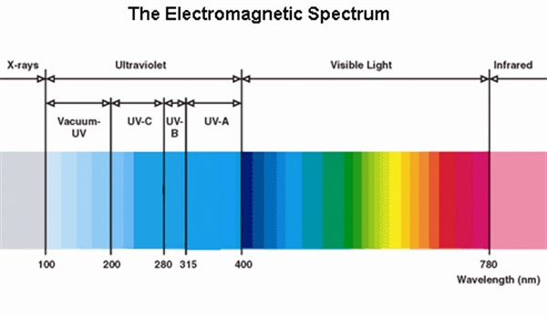 cls_uv_LightSpectrum
